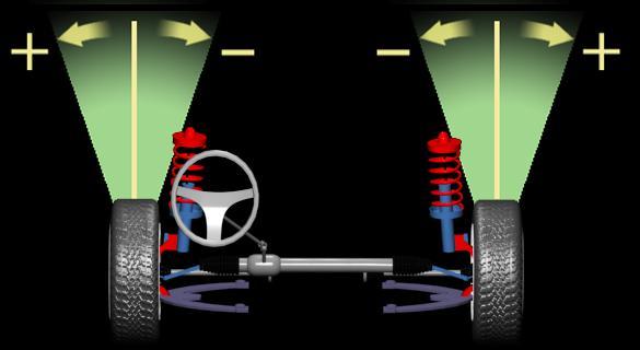 Развал. Правильный угол развала колес обеспечивает хорошее сцепление с дорогой и стабильность управления автомобилем. Не правильная установка развала может повлечь за собой неравномерный износ покрышек и проблемы с управлением. Развал колеса - это угол между центральной плоскостью колеса и перпендикуляром к поверхности дороги. Развал измеряеться в градусах, при этом колеса должны находиться в положении прямолинейного движения. Колесо с углом развала в 0 градусов вертикально по отношению к дороге. Развал положителен, если верх колеса отклоняеться наружу, и отрицателен, если наклон внутрь.