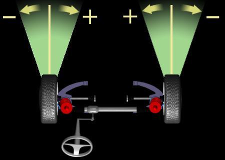 Схождение. Самый критический угол установки колес - это угол схождения. Чрезмерно положительное или отрицательное схождение вызывает повышенный износ покрышек. Схождение - это разница расстояний, измеренных по передним и задним точкам дисков колес, в горизонтальной плоскости. Схождение измеряеться в миллиметрах. Схождение может так же выражаться в угловых мерах, тоесть в градусах. Если расстояние измеренное по передним точкам меньше расстояния измерянного по задним точкам, то говорят о положительном схождении, если наоборот - об отрицательном или обратном схождении. Схождение считаеться нулевым, если колеса параллельны друг другу.