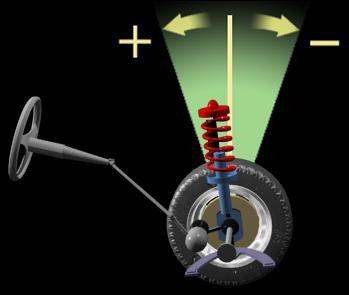 Продольный наклон шкворня. Основные функции продольного наклона шкворня - это улучшение стабильности управления и обеспечение тенденции к самоустановке управляемых колес. Неправильный угол продольного наклона шкворя может вызвать чрезмерную трудность вращения рулевого колеса. Продольный наклон шкворня - это угол между вертикалью и проекцией оси поворота колеса на вертикальную плоскость, проходящую через ось действия тяги. Продольный наклон шкворня измеряеться в градусах. Продольный наклон шкворня положителен, если верхняя часть оси отклонена назад, продольный наклон шкворня отрицателен, если верхняя часть оси отклонена вперед.